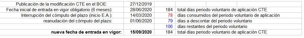 Nueva fecha de entrada en vigor con carácter obligatorio de la modificación del CTE