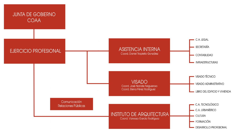 Organigrama COAA 2020